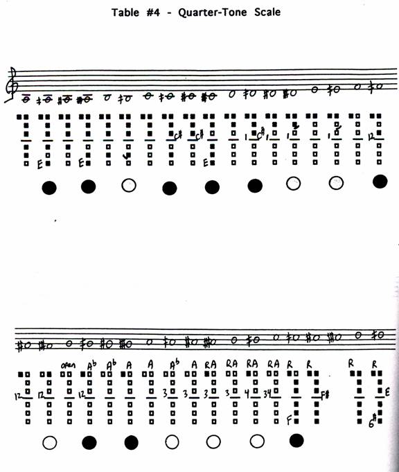 E Flat Clarinet Scale  click on line for mp3