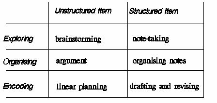 unstructured observation example