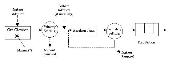 wwtp_schematic Wastewater Treatment Plant Schematic Diagram on standard house plumbing diagram, wastewater treatment plant cover, how sewer systems work diagram, constructed wetland diagram, wastewater treatment process diagram, water treatment schematic diagram,