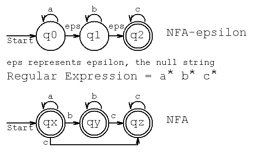 nfa with epsilon moves Compilers questions and answers – the nfa with n-moves to the dfa – 1 the nfa with epsilon-moves to the dfa-2 « compilers questions and answers.