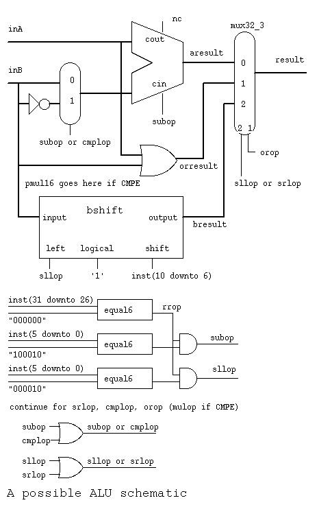 floating point unit verilog code formatter