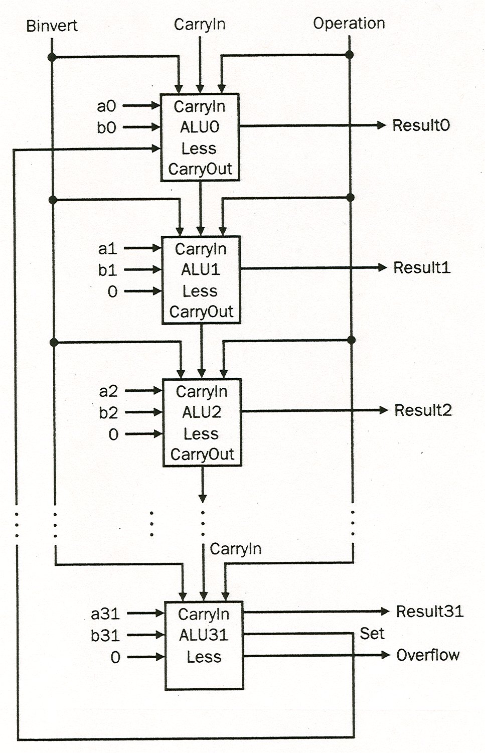 Cmsc 313 Lecture 27 Arithmetic Logic Unit Diagram The Overflow Detection Is In Every Stage Yet Only Used Last Bit Slices Are Wired Together To Form A Simple Alu