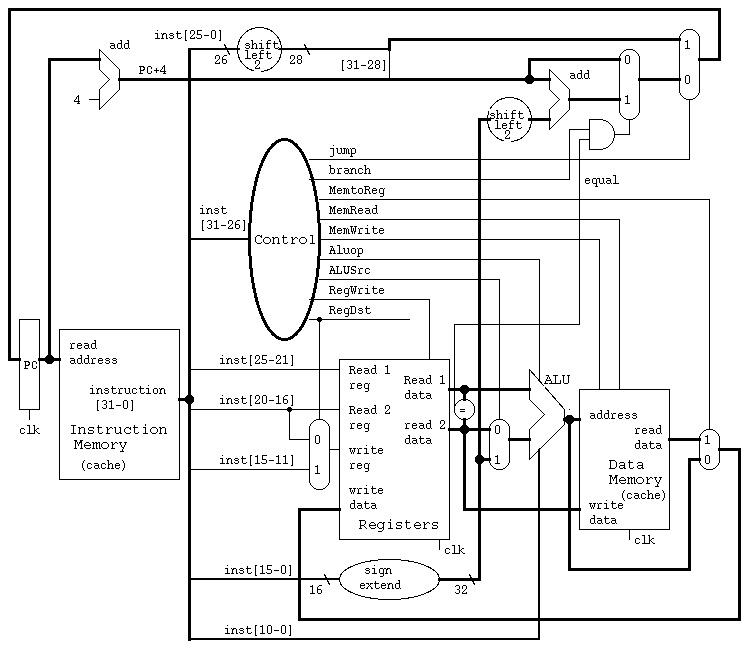 Cmsc 411 Lecture 15 Control Unit