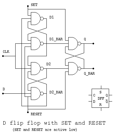 End if; end process; end d_ff_ar entity d_ff is port (d : in std_logic; clock : in std_logic; q : out std_logic); end d_ff if (clockevent and clock=1) then q =d architecture d_ff_ar of d_ff is library ieee; use ieeestd_logic_1164all begin process(clock) begin