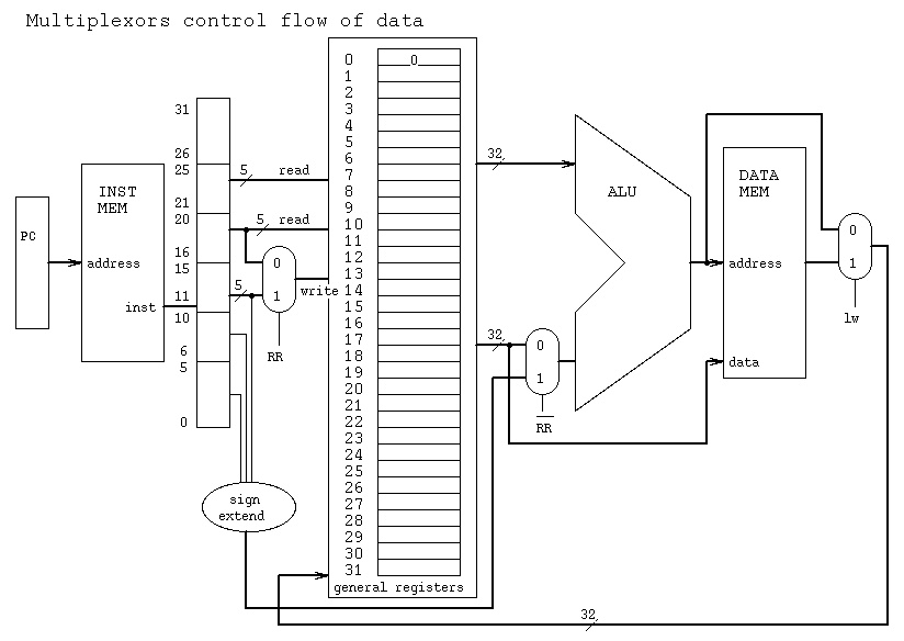 the alu gets inputs from registers reg_use jpg